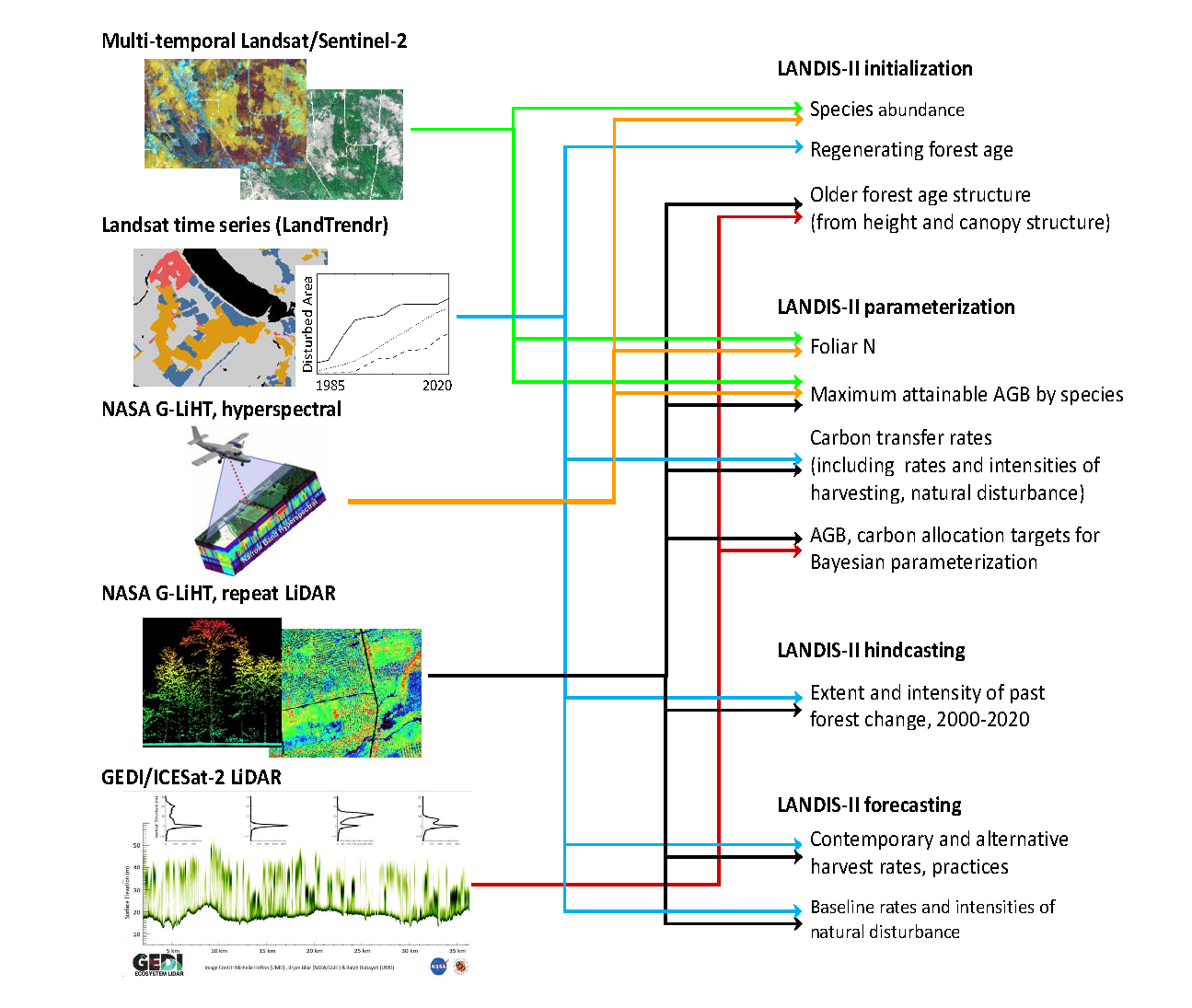 Chart showing linkages between remote sensing platforms and project components